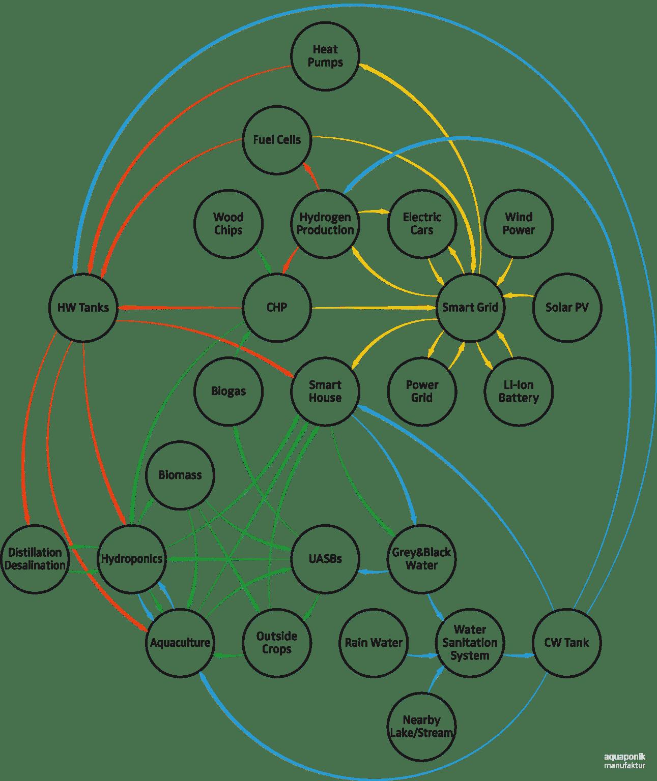 Aquaponik im Verbund mit anderen Nährstoff-Kreisläufen